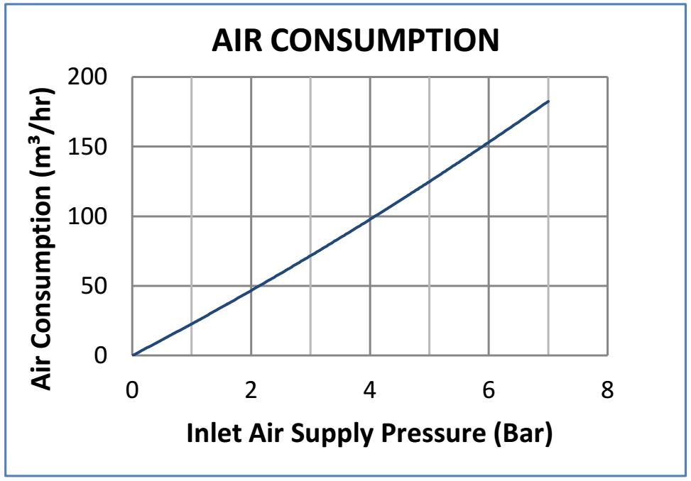 consumption graph